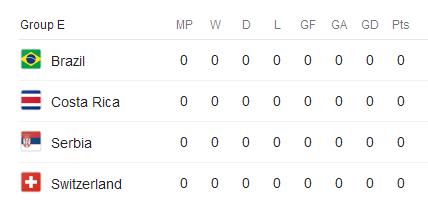 جام جهانی 2018 تیم های گروه E