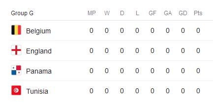 جام جهانی 2018 گروه G
